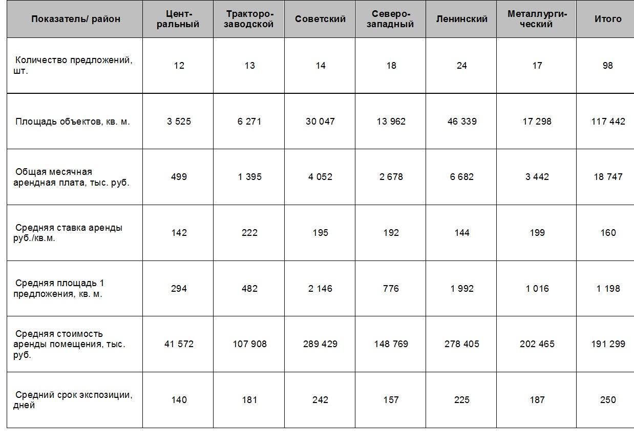 Анализ рынка коммерческой недвижимости челябинск аренда офиса всочи