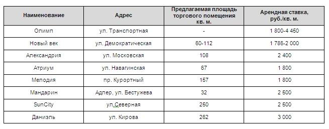 Ценообразующие факторы на рынке коммерческой недвижимости субаренда офиса в тольятти