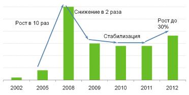 разительный Обзор рынка земельных участков промышленного назначения московской области сейчас